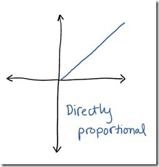 proportionaldirect